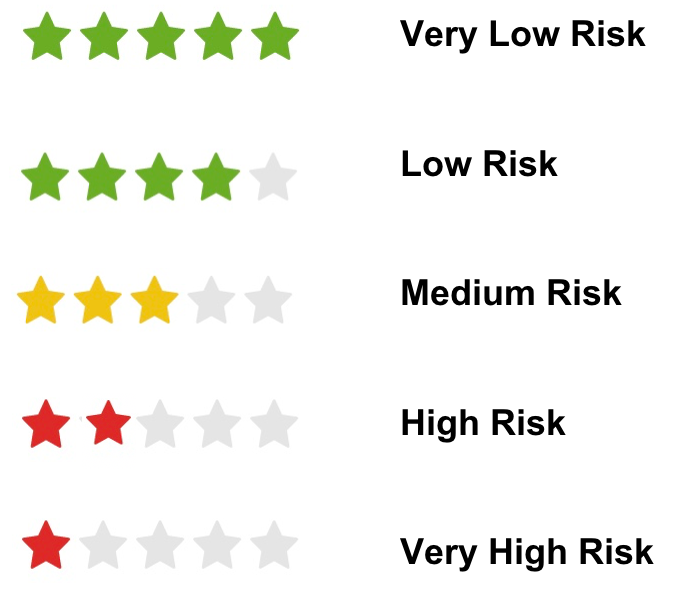 New_Risk_Ratings.png